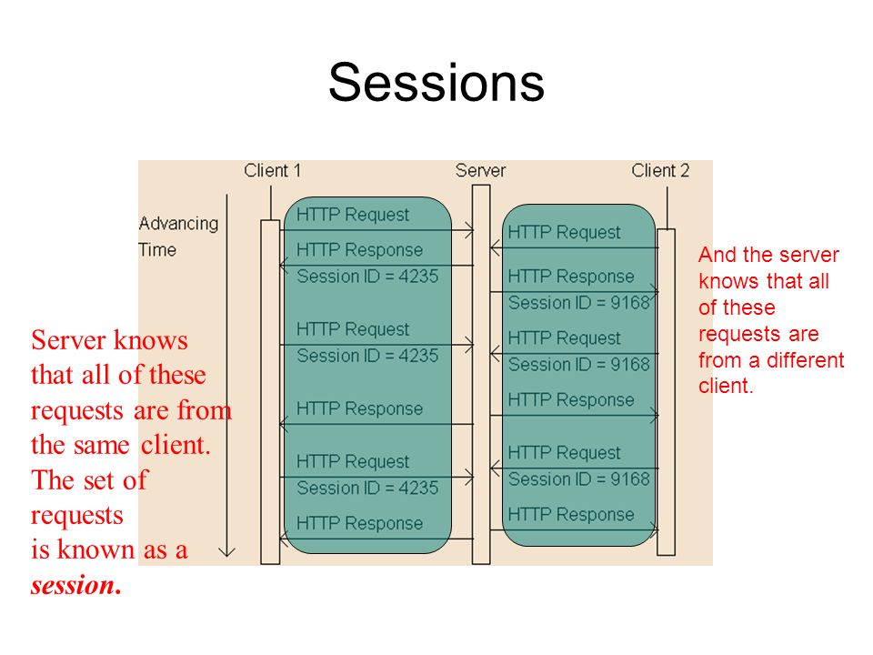 Sessions Server knows that all of these requests are from the same client. The set of requests is known as a session. And the server knows that all of