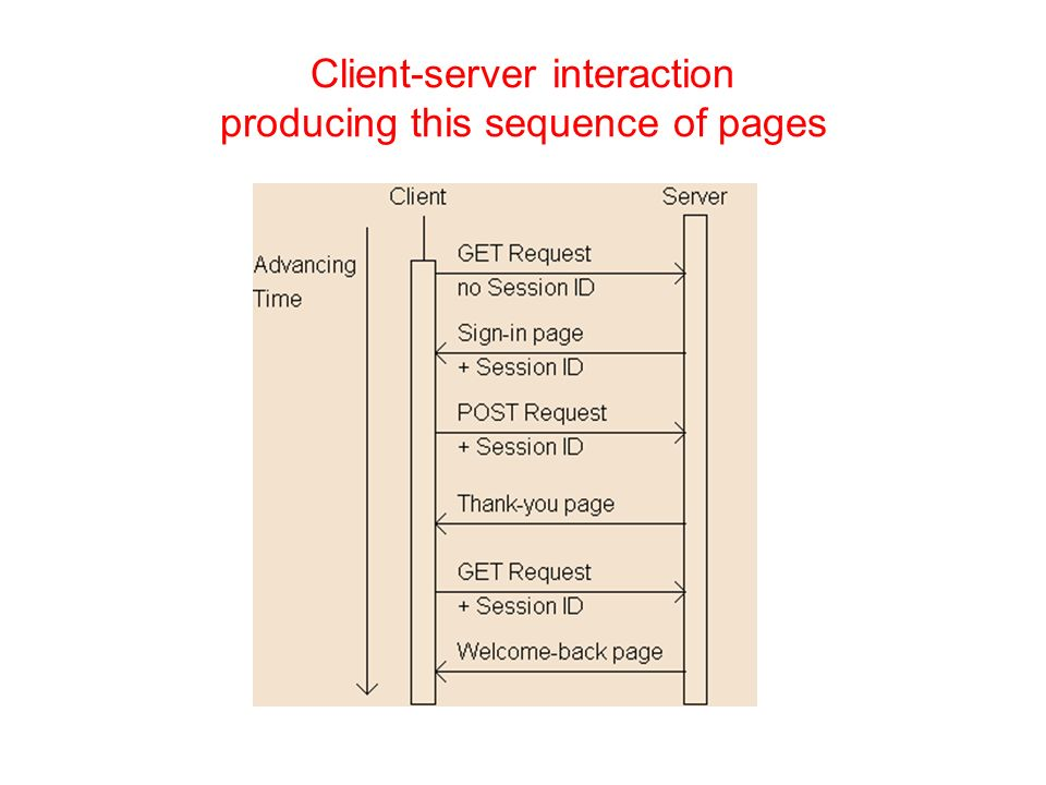 Client-server interaction producing this sequence of pages