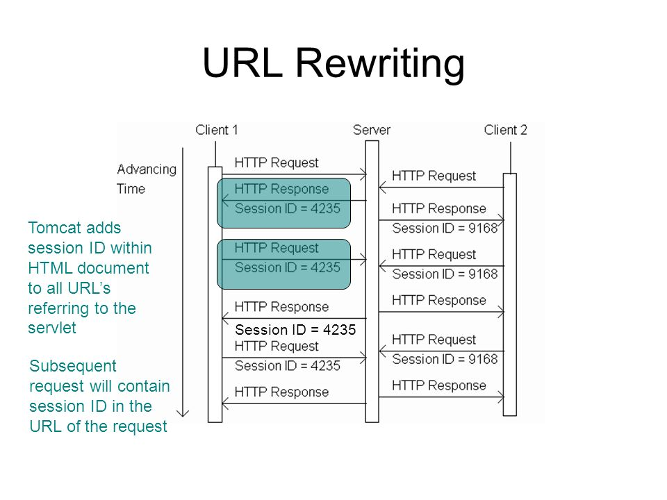 URL Rewriting Tomcat adds session ID within HTML document to all URLs referring to the servlet Session ID = 4235 Subsequent request will contain sessi