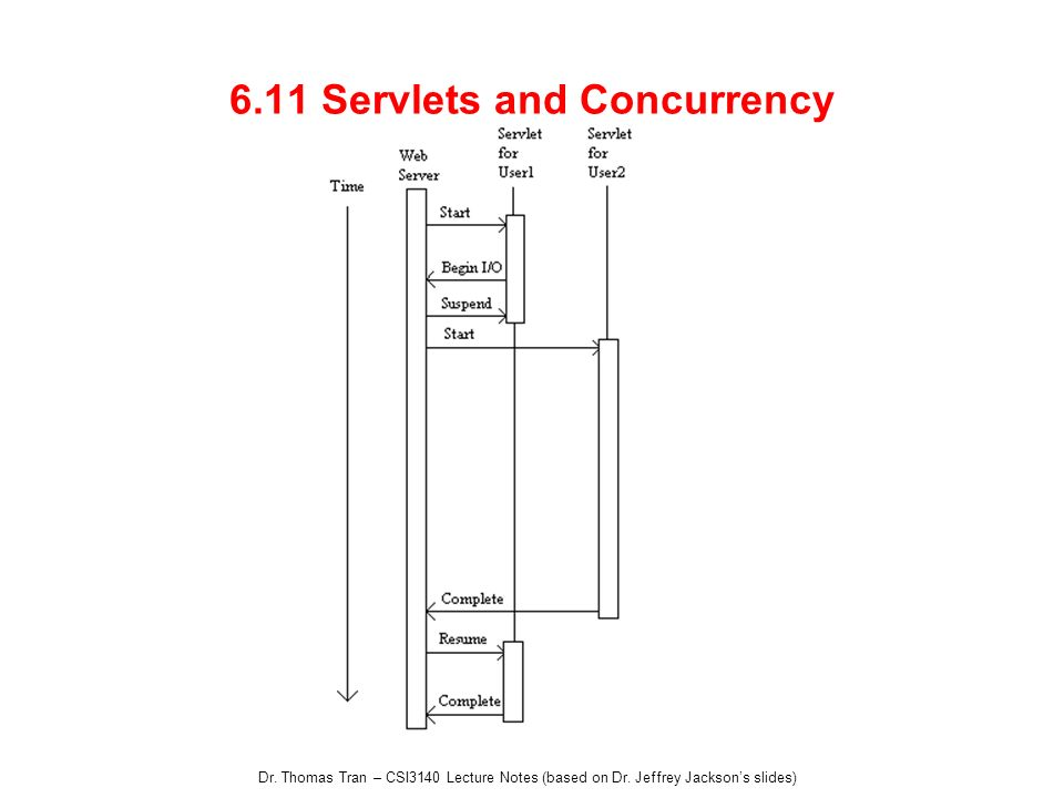 Dr. Thomas Tran – CSI3140 Lecture Notes (based on Dr. Jeffrey Jacksons slides) 6.11 Servlets and Concurrency