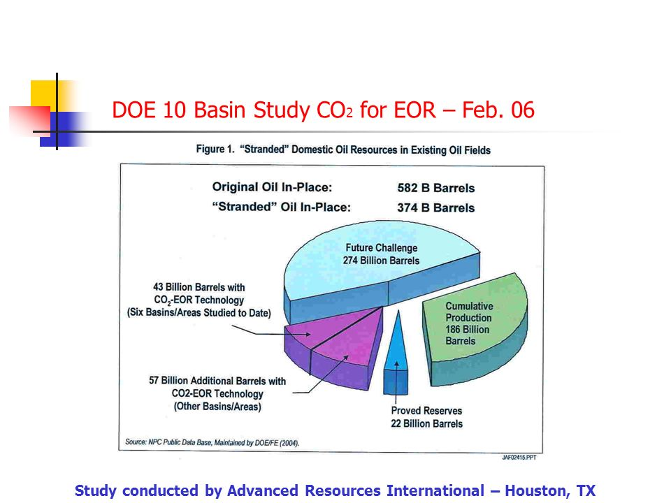 Cedar Creek Anticline EOR Potential Anadarko CO 2 Pipeline CO 2 Source Gas Cleanup Off-gas Source: Dag Nummendal