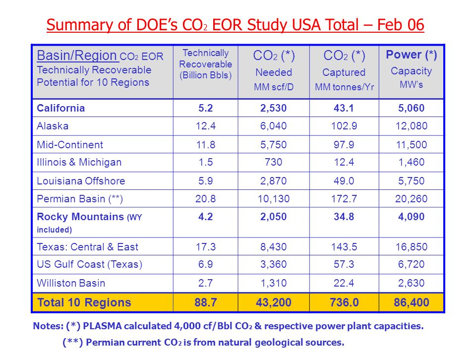 DOE 10 Basin Study CO 2 for EOR – Feb. 06 Study conducted by Advanced Resources International – Houston, TX
