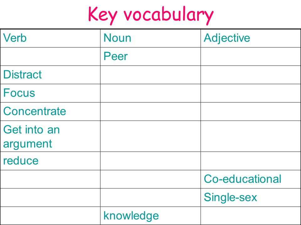 Key vocabulary VerbNounAdjective Peer Distract Focus Concentrate Get into an argument reduce Co-educational Single-sex knowledge