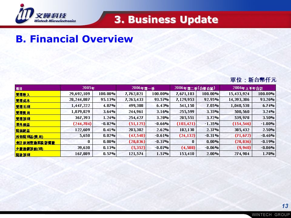 13 3. Business Update B. Financial Overview