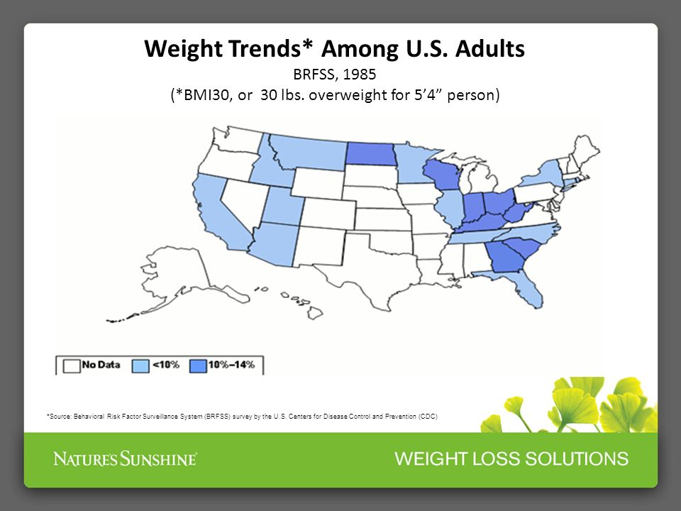 *Source: Behavioral Risk Factor Surveillance System (BRFSS) survey by the U.S. Centers for Disease Control and Prevention (CDC) Weight Trends* Among U