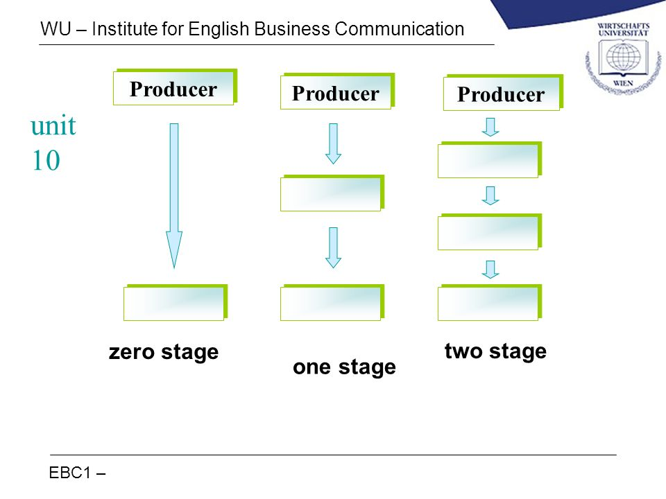 EBC1 – WU – Institute for English Business Communication Producer zero stage one stage two stage unit 10
