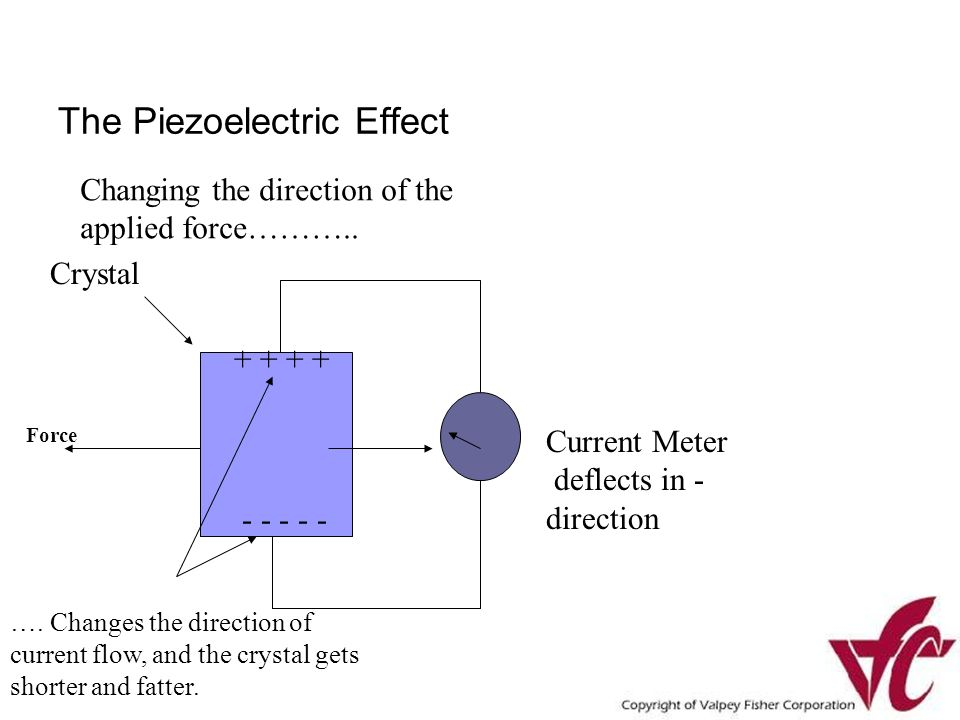 The Piezoelectric Effect Crystal Current Meter deflects in - direction + + - - - - - …. Changes the direction of current flow, and the crystal gets sh