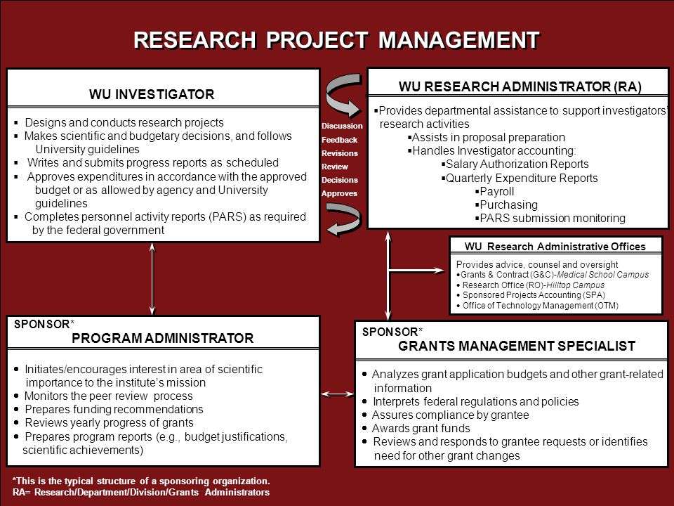 RESEARCH PROJECT MANAGEMENT WU INVESTIGATOR Designs and conducts research projects Makes scientific and budgetary decisions, and follows University guidelines Writes and submits progress reports as scheduled Approves expenditures in accordance with the approved budget or as allowed by agency and University guidelines Completes personnel activity reports (PARS) as required by the federal government WU RESEARCH ADMINISTRATOR (RA) Provides departmental assistance to support investigators research activities Assists in proposal preparation Handles Investigator accounting: Salary Authorization Reports Quarterly Expenditure Reports Payroll Purchasing PARS submission monitoring SPONSOR* PROGRAM ADMINISTRATOR Initiates/encourages interest in area of scientific importance to the institutes mission Monitors the peer review process Prepares funding recommendations Reviews yearly progress of grants Prepares program reports (e.g., budget justifications, scientific achievements) SPONSOR* GRANTS MANAGEMENT SPECIALIST Analyzes grant application budgets and other grant-related information Interprets federal regulations and policies Assures compliance by grantee Awards grant funds Reviews and responds to grantee requests or identifies need for other grant changes WU Research Administrative Offices Provides advice, counsel and oversight Grants & Contract (G&C)-Medical School Campus Research Office (RO)-Hilltop Campus Sponsored Projects Accounting (SPA) Office of Technology Management (OTM) *This is the typical structure of a sponsoring organization.