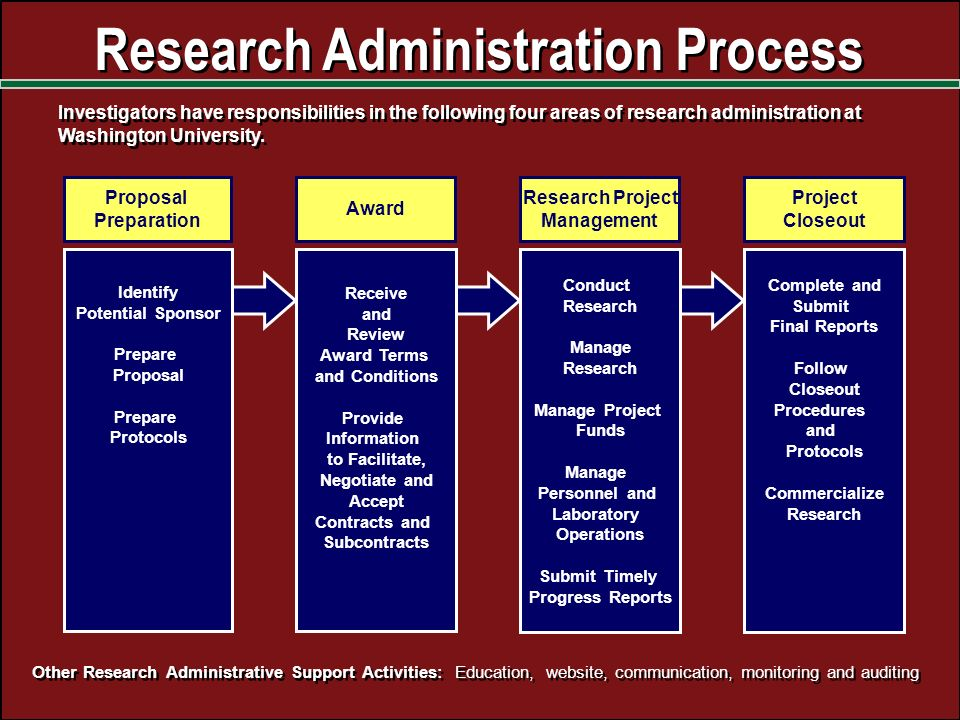 Research Administration Process Identify Potential Sponsor Prepare Proposal Prepare Protocols Conduct Research Manage Research Manage Project Funds Manage Personnel and Laboratory Operations Submit Timely Progress Reports Complete and Submit Final Reports Follow Closeout Procedures and Protocols Commercialize Research Proposal Preparation Award Research Project Management Other Research Administrative Support Activities: Education, website, communication, monitoring and auditing Project Closeout Investigators have responsibilities in the following four areas of research administration at Washington University.