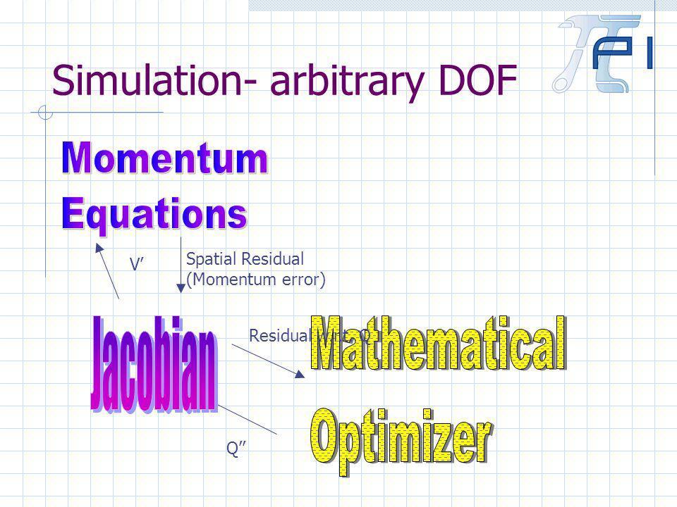 Simulation- arbitrary DOF Q Residual w.r.t. Q V Spatial Residual (Momentum error)
