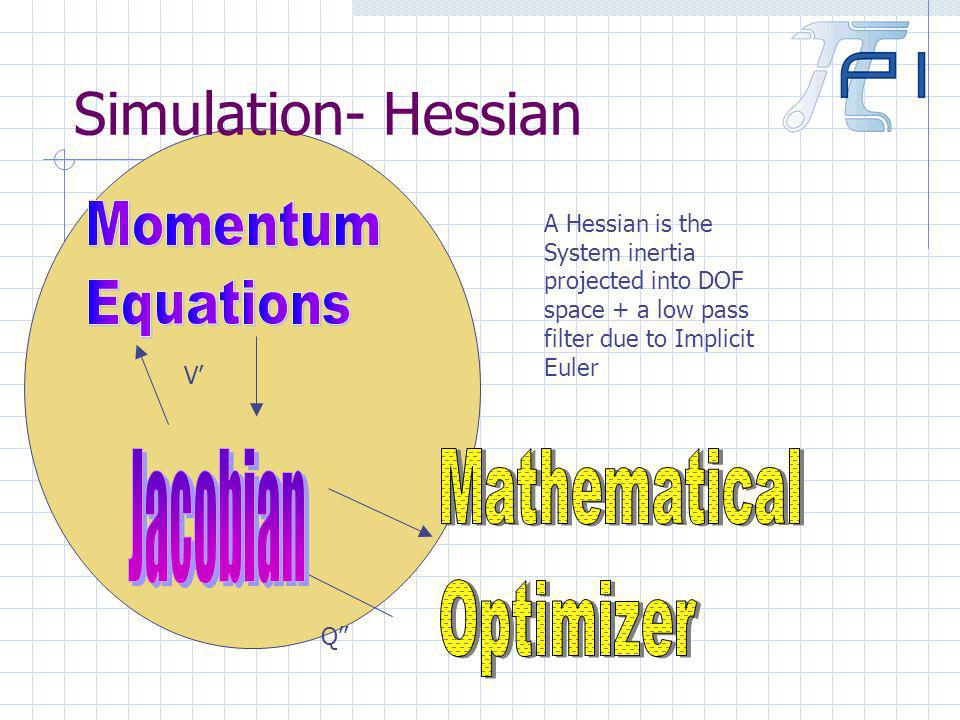 Simulation- Hessian Q V A Hessian is the System inertia projected into DOF space + a low pass filter due to Implicit Euler