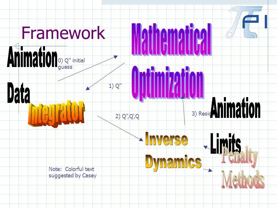 Framework 1) Q 3) Residual 0) Q initial guess 2) Q,Q,Q Note: Colorful text suggested by Casey