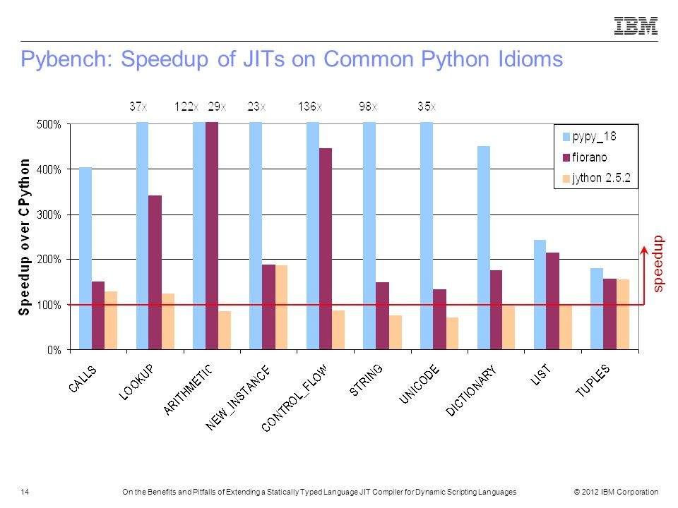 © 2012 IBM Corporation14On the Benefits and Pitfalls of Extending a Statically Typed Language JIT Compiler for Dynamic Scripting Languages Pybench: Sp