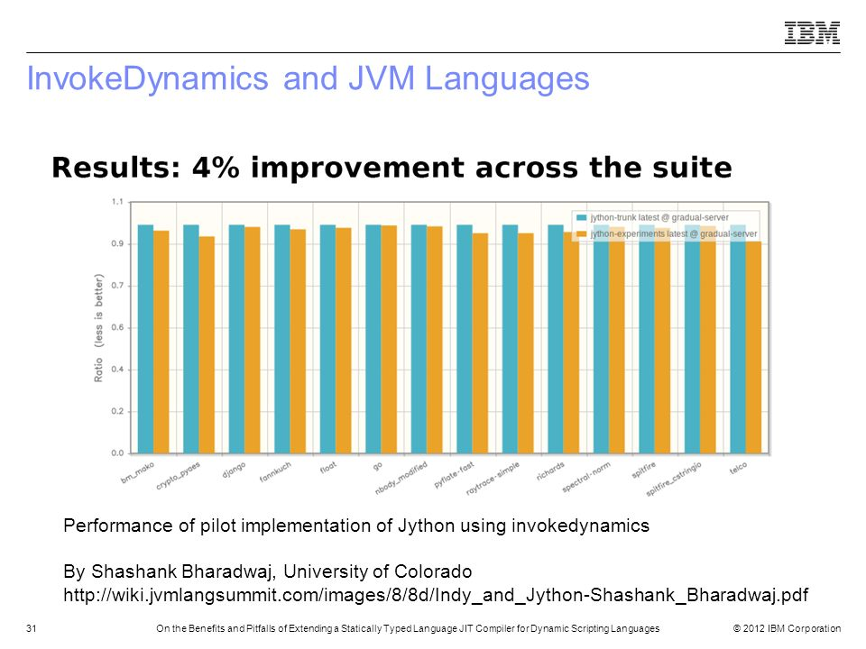 © 2012 IBM Corporation31On the Benefits and Pitfalls of Extending a Statically Typed Language JIT Compiler for Dynamic Scripting Languages InvokeDynam