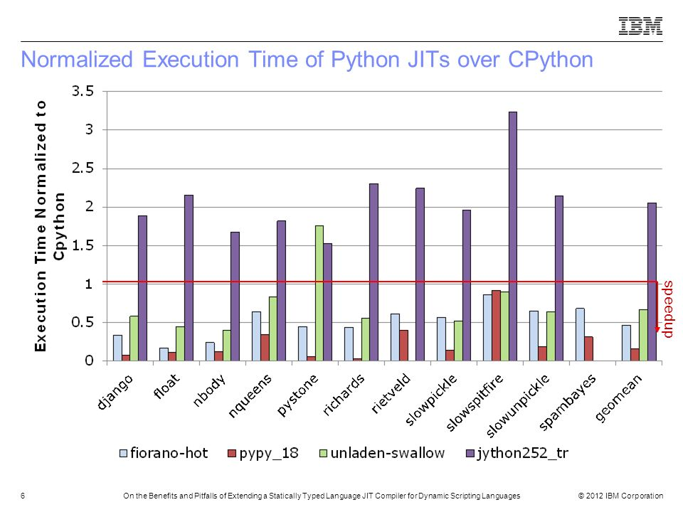 © 2012 IBM Corporation6On the Benefits and Pitfalls of Extending a Statically Typed Language JIT Compiler for Dynamic Scripting Languages Normalized E