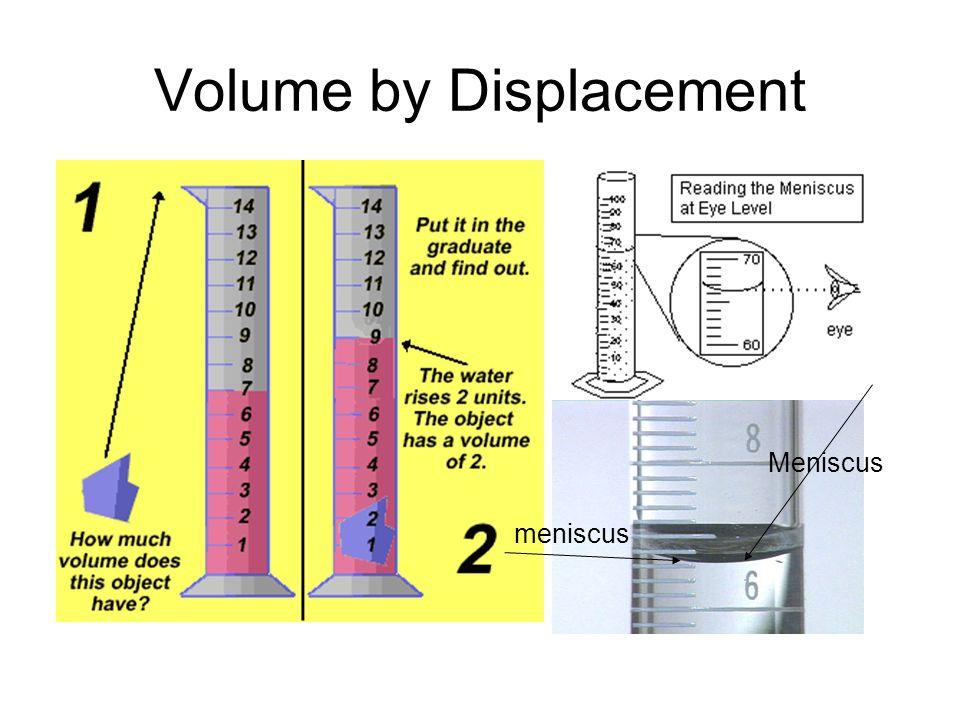 Volume by Displacement Meniscus meniscus