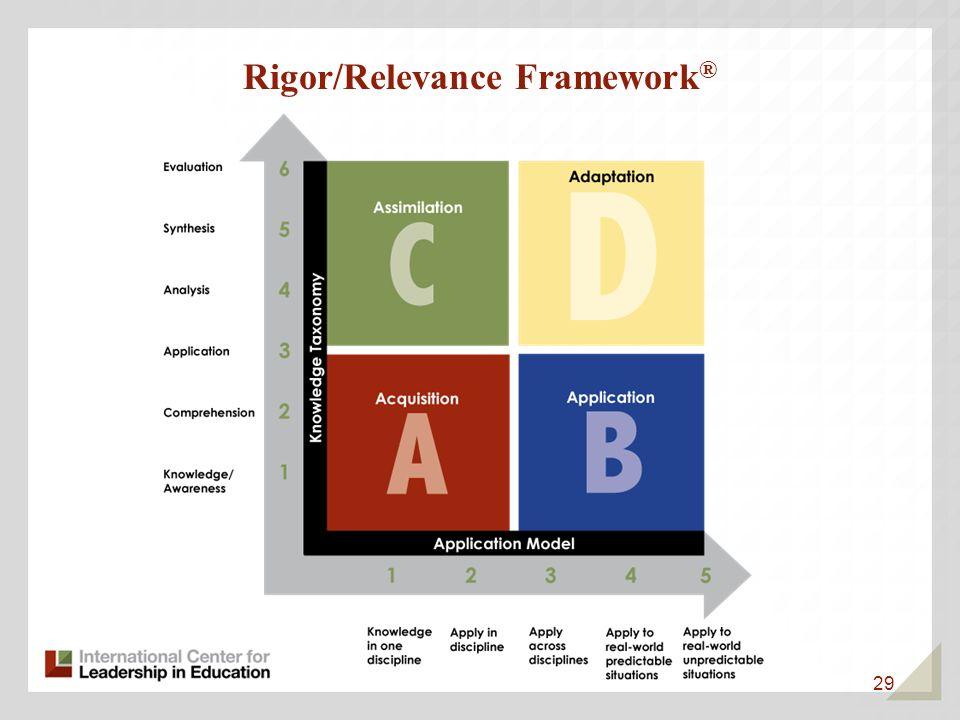 29 Rigor/Relevance Framework ®
