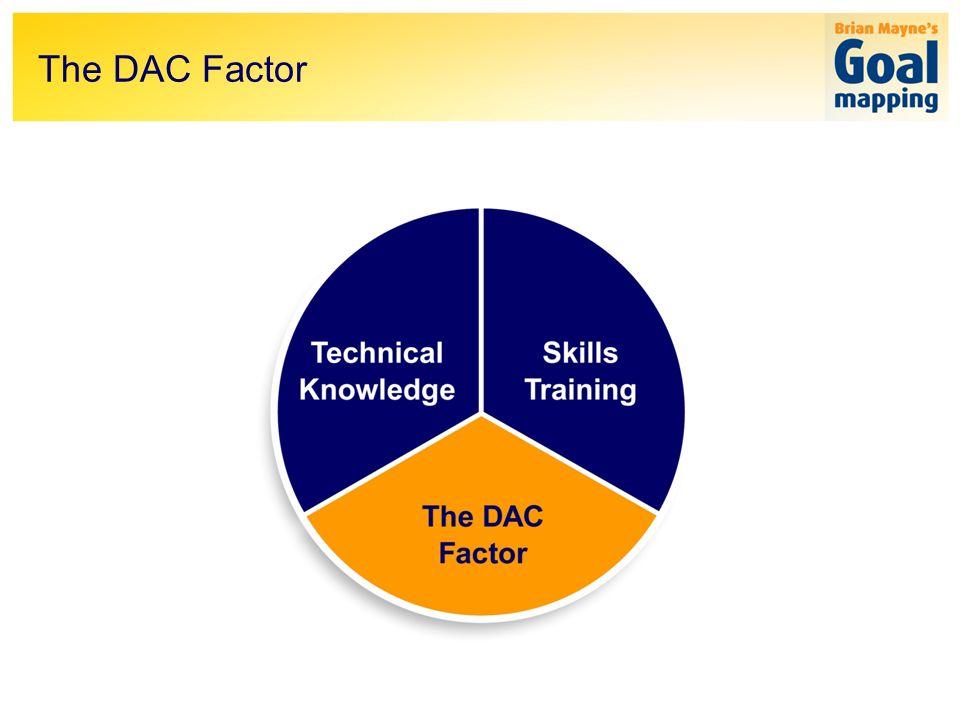 The DAC Factor