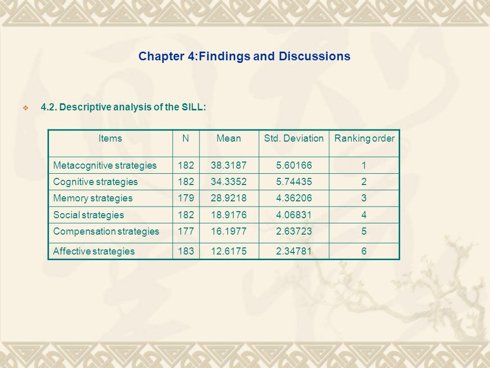Chapter 4:Findings and Discussions 4.3.
