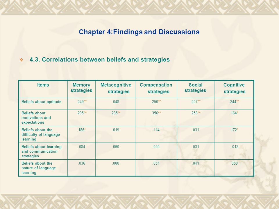 Chapter 4:Findings and Discussions 4.4.