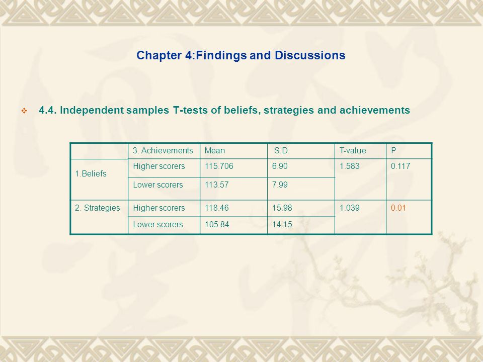 Chapter 4:Findings and Discussions 4.4. Independent samples T-tests of beliefs, strategies and achievements 1.Beliefs 3. AchievementsMean S.D.T-valueP