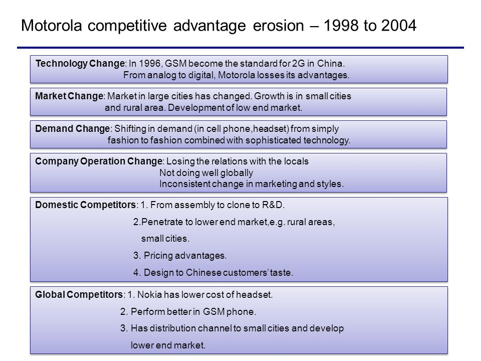 Motorola competitive advantage erosion – 1998 to 2004 Technology Change: In 1996, GSM become the standard for 2G in China. From analog to digital, Mot