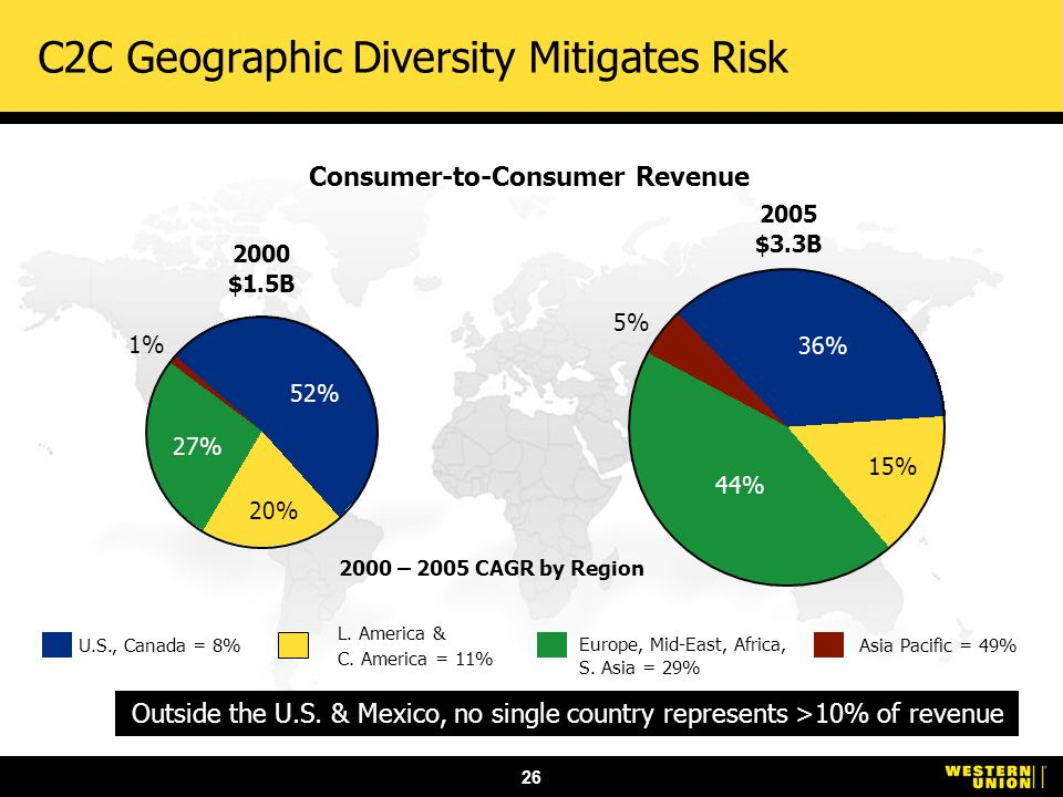 26 U.S., Canada = 8% L. America & C. America = 11% Europe, Mid-East, Africa, S. Asia = 29% Asia Pacific = 49% 2000 – 2005 CAGR by Region C2C Geographi