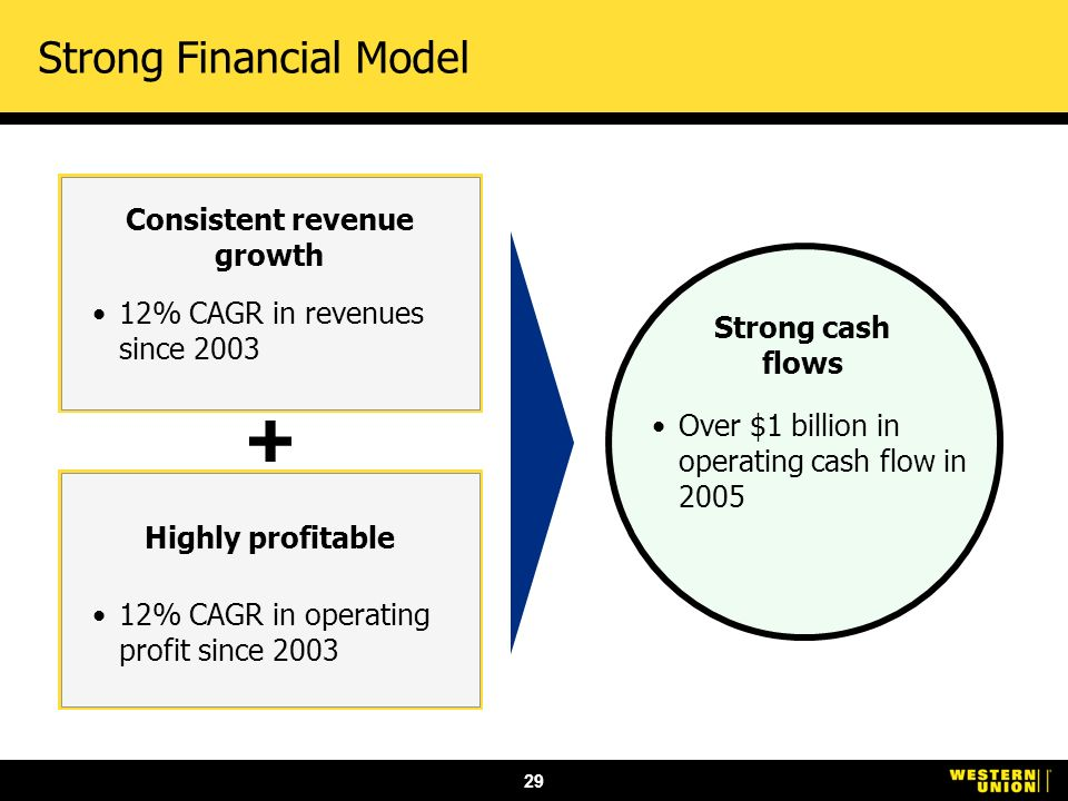 29 Strong Financial Model Consistent revenue growth 12% CAGR in revenues since 2003 Highly profitable 12% CAGR in operating profit since 2003 Strong cash flows Over $1 billion in operating cash flow in 2005