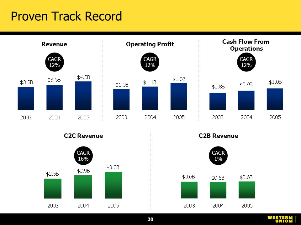 30 Proven Track Record Revenue CAGR 12% Operating Profit CAGR 12% Cash Flow From Operations CAGR 12% C2B Revenue CAGR 1% C2C Revenue CAGR 16%