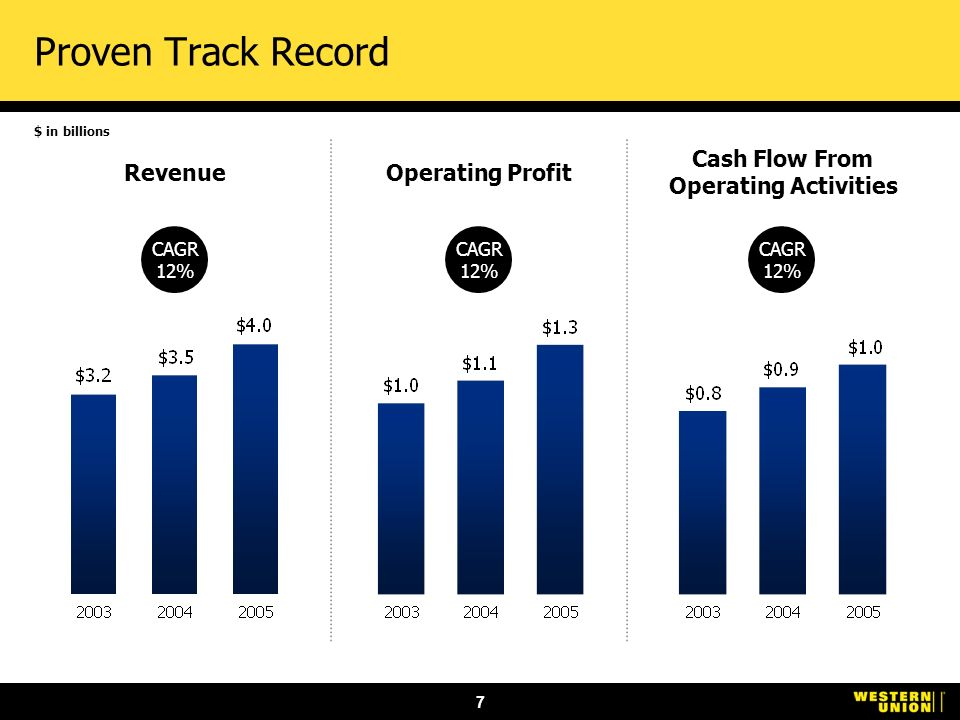 7 RevenueOperating Profit Cash Flow From Operating Activities CAGR 12% CAGR 12% CAGR 12% Proven Track Record $ in billions