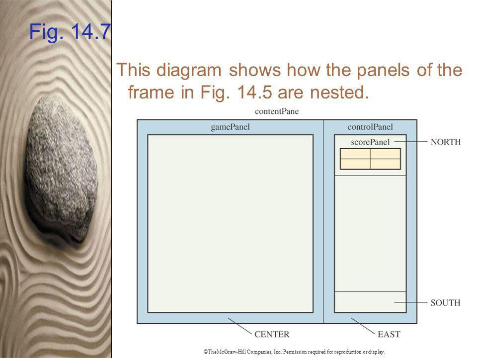 ©TheMcGraw-Hill Companies, Inc. Permission required for reproduction or display. Fig. 14.7 This diagram shows how the panels of the frame in Fig. 14.5