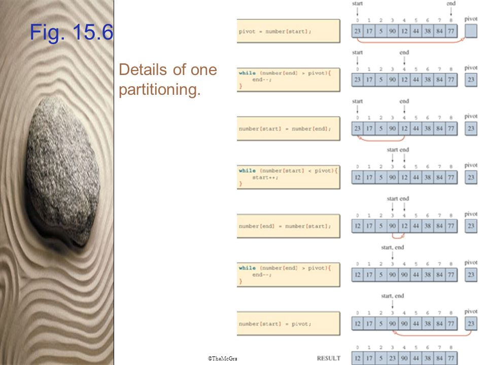 ©TheMcGraw-Hill Companies, Inc. Permission required for reproduction or display. Fig. 15.6 Details of one partitioning.