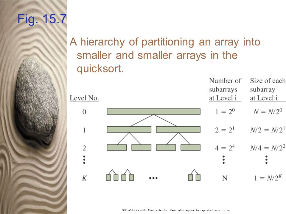©TheMcGraw-Hill Companies, Inc. Permission required for reproduction or display. Fig. 15.7 A hierarchy of partitioning an array into smaller and small