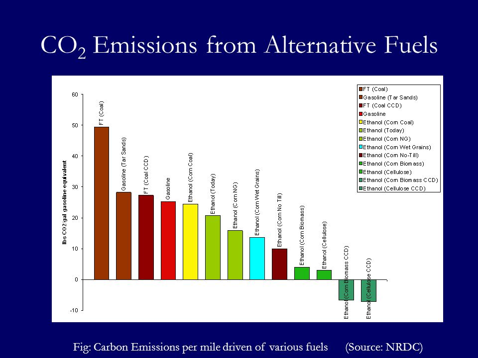 Fig: Carbon Emissions per mile driven of various fuels (Source: NRDC) CO 2 Emissions from Alternative Fuels