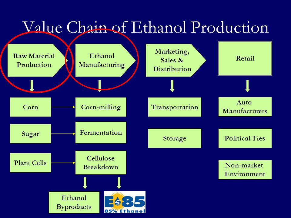Value Chain of Ethanol Production Raw Material Production Ethanol Manufacturing Marketing, Sales & Distribution Retail Corn Sugar Plant Cells Corn-mil