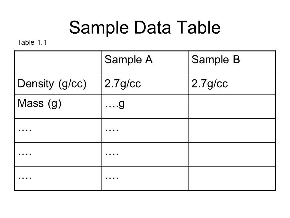 Sample Data Table Sample ASample B Density (g/cc)2.7g/cc Mass (g)….g …. Table 1.1