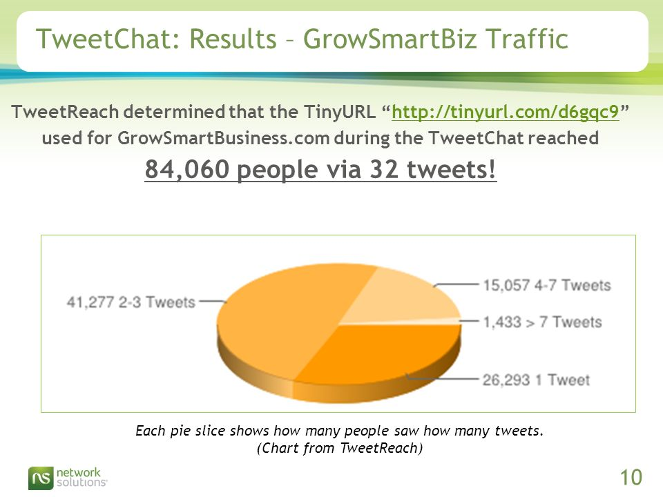 Confidential ©2009 Network Solutions, LLC Presentation Title, 07/31/2009 10 TweetChat: Results – GrowSmartBiz Traffic Each pie slice shows how many people saw how many tweets.