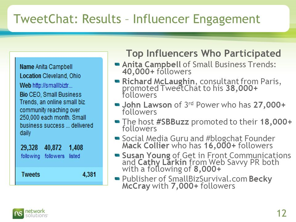 Confidential ©2009 Network Solutions, LLC Presentation Title, 07/31/ TweetChat: Results – Influencer Engagement Top Influencers Who Participated Anita Campbell of Small Business Trends: 40,000+ followers Richard McLaughin, consultant from Paris, promoted TweetChat to his 38,000+ followers John Lawson of 3 rd Power who has 27,000+ followers The host #SBBuzz promoted to their 18,000+ followers Social Media Guru and #blogchat Founder Mack Collier who has 16,000+ followers Susan Young of Get in Front Communications and Cathy Larkin from Web Savvy PR both with a following of 8,000+ Publisher of SmallBizSurvival.com Becky McCray with 7,000+ followers
