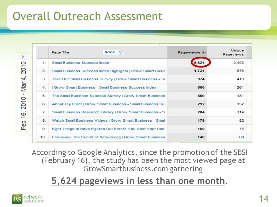 Confidential ©2009 Network Solutions, LLC Presentation Title, 07/31/ Overall Outreach Assessment According to Google Analytics, since the promotion of the SBSI (February 16), the study has been the most viewed page at GrowSmartbusiness.com garnering 5,624 pageviews in less than one month.