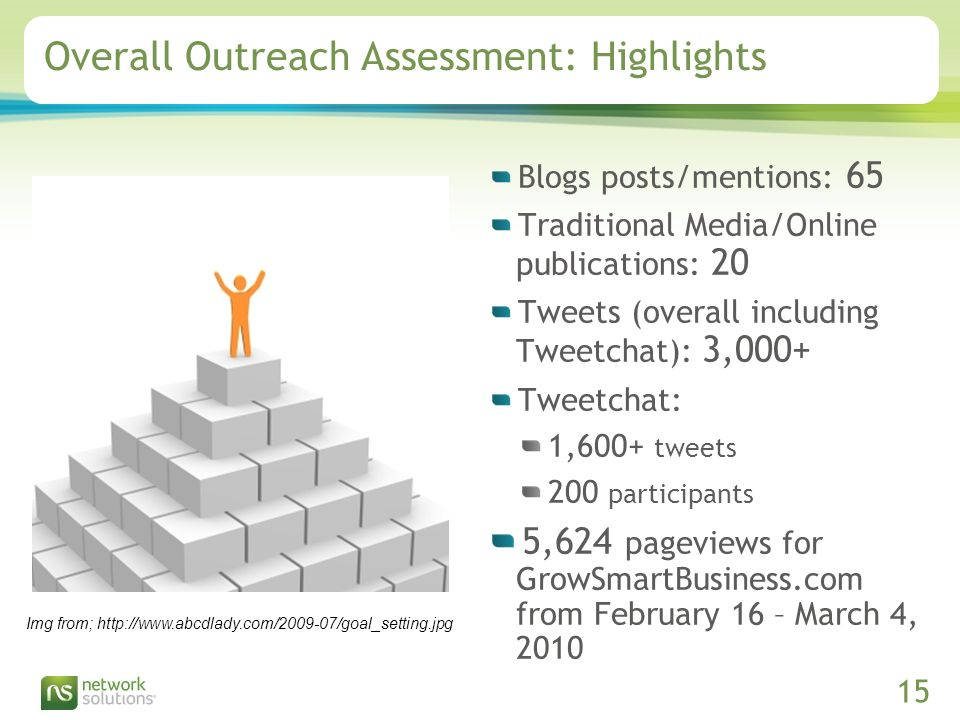 Confidential ©2009 Network Solutions, LLC Presentation Title, 07/31/ Overall Outreach Assessment: Highlights Blogs posts/mentions: 65 Traditional Media/Online publications: 20 Tweets (overall including Tweetchat): 3,000+ Tweetchat: 1,600+ tweets 200 participants 5,624 pageviews for GrowSmartBusiness.com from February 16 – March 4, 2010 Img from;