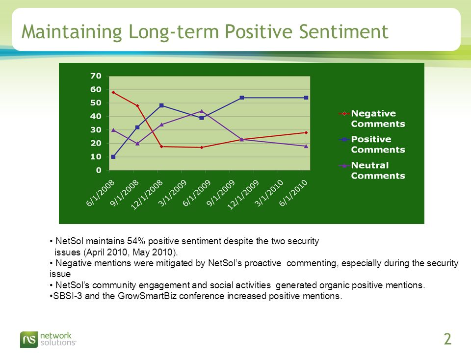 Confidential ©2009 Network Solutions, LLC Presentation Title, 07/31/ Maintaining Long-term Positive Sentiment NetSol maintains 54% positive sentiment despite the two security issues (April 2010, May 2010).