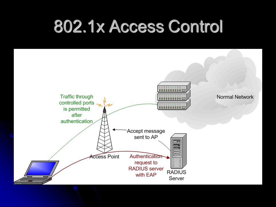 802.1x Access Control