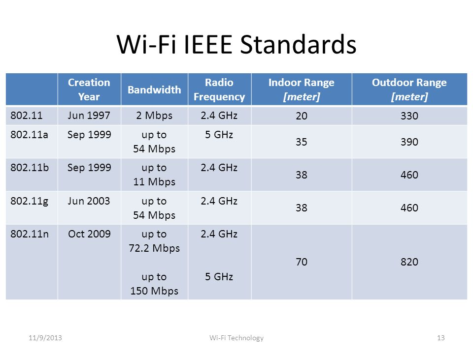 Wi-Fi IEEE Standards Creation Year Bandwidth Radio Frequency Indoor Range [meter] Outdoor Range [meter] Jun Mbps2.4 GHz aSep 1999up to 54 Mbps 5 GHz bSep 1999up to 11 Mbps 2.4 GHz gJun 2003up to 54 Mbps 2.4 GHz nOct 2009up to 72.2 Mbps up to 150 Mbps 2.4 GHz 5 GHz /9/201313Wi-Fi Technology
