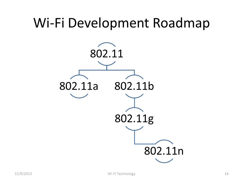 Wi-Fi Development Roadmap a802.11b g n 11/9/201314Wi-Fi Technology