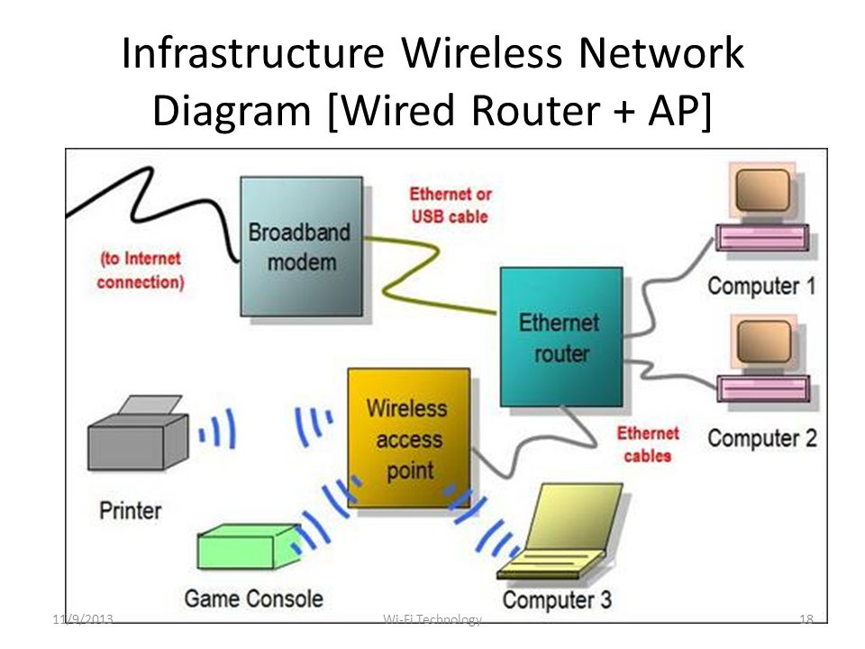 Infrastructure Wireless Network Diagram [Wired Router + AP] 11/9/201318Wi-Fi Technology