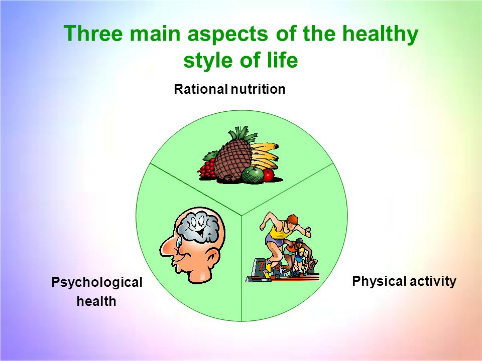 Three main aspects of the healthy style of life Psychological health Rational nutrition Physical activity