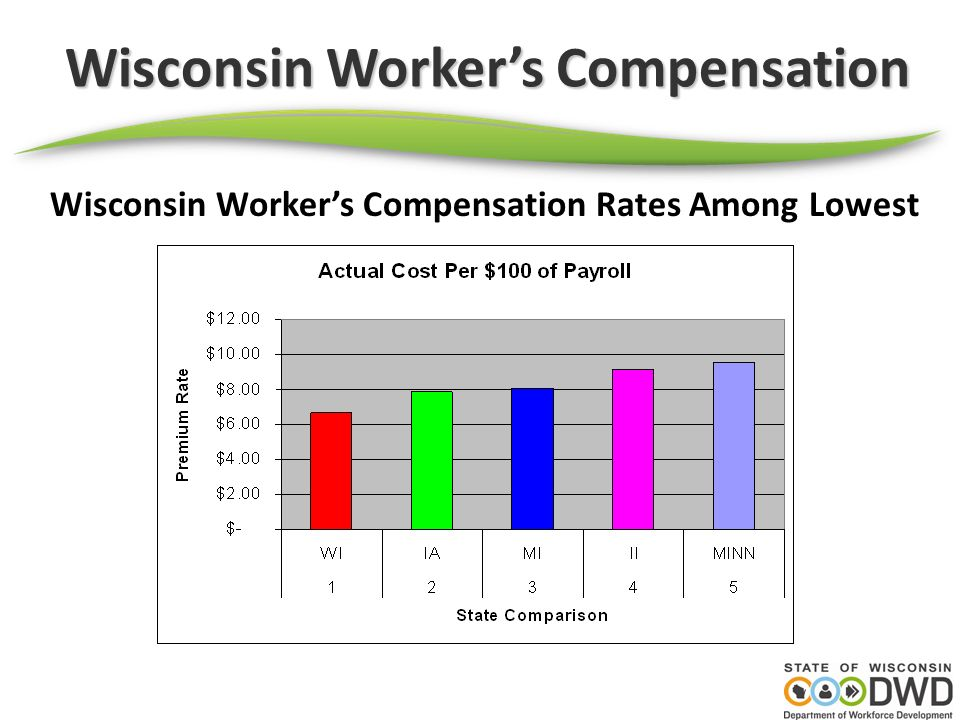 Wisconsin Workers Compensation Wisconsin Average Cost per WC Case Among Nations Lowest Wisconsin ranks 39 th among 45 states with comparable plans Average cost of $8,120 = 7 th lowest nationally Illinois ranks 4 th highest at $19,805 average cost per case Minnesota ranks 15 th highest at $12,853 Iowa ranks 28 th highest at $10,290 Michigan ranks 38 th at $8,313