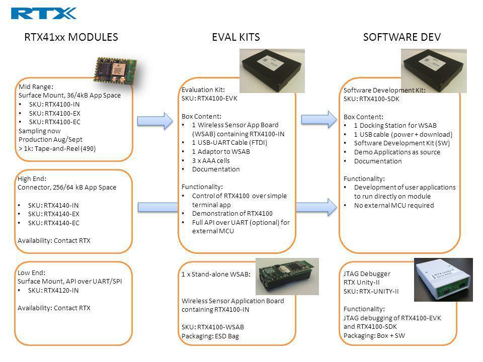 RTX41xx MODULESEVAL KITSSOFTWARE DEV Mid Range: Surface Mount, 36/4kB App Space SKU: RTX4100-IN SKU: RTX4100-EX SKU: RTX4100-EC Sampling now Productio