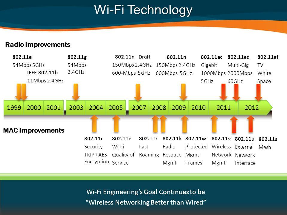 Wi-Fi Technology Radio Improvements IEEE 802.11b 11Mbps 2.4GHz 802.11n 150Mbps 2.4GHz 600Mbps 5GHz 802.11ac Gigabit 1000Mbps 5GHz 802.11a 54Mbps 5GHz