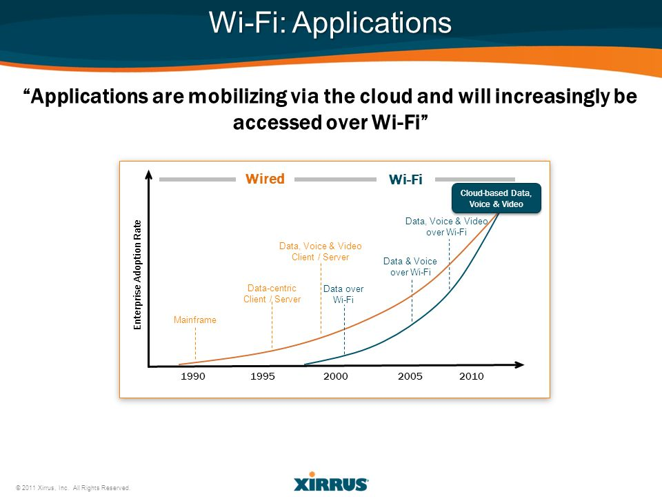 1990 1995 2000 2005 2010 Enterprise Adoption Rate Wired Wi-Fi Wi-Fi: Applications Applications are mobilizing via the cloud and will increasingly be a